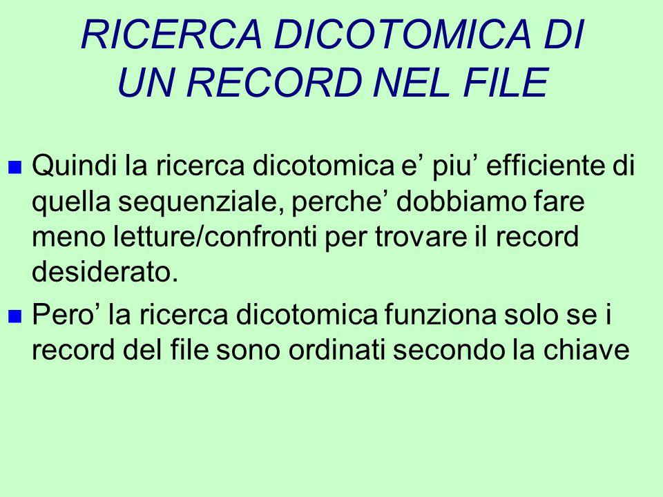 RICERCA DICOTOMICA DI UN RECORD NEL FILE n Quindi la ricerca dicotomica e' piu' efficiente di quella sequenziale, perche' dobbiamo fare meno letture/c