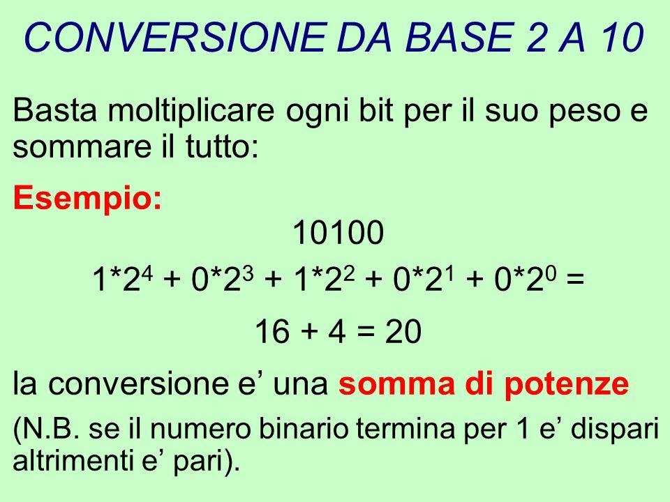 CONVERSIONE DA BASE 2 A 10 Basta moltiplicare ogni bit per il suo peso e sommare il tutto: Esempio: 10100 1*2 4 + 0*2 3 + 1*2 2 + 0*2 1 + 0*2 0 = 16 +