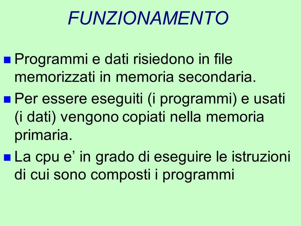 FUNZIONAMENTO n Programmi e dati risiedono in file memorizzati in memoria secondaria. n Per essere eseguiti (i programmi) e usati (i dati) vengono cop