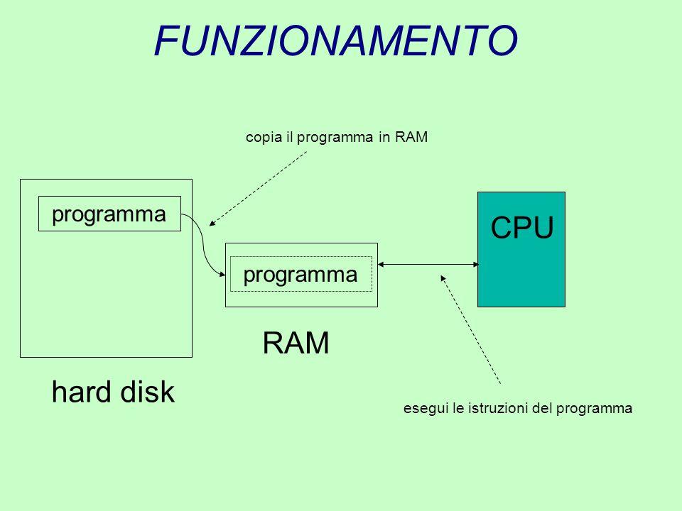 FUNZIONAMENTO RAM hard disk programma copia il programma in RAM esegui le istruzioni del programma CPU
