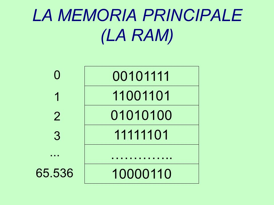LA MEMORIA PRINCIPALE (LA RAM) 00101111 11001101 01010100 ………….. 10000110 0 11111101 1 2 3 65.536...