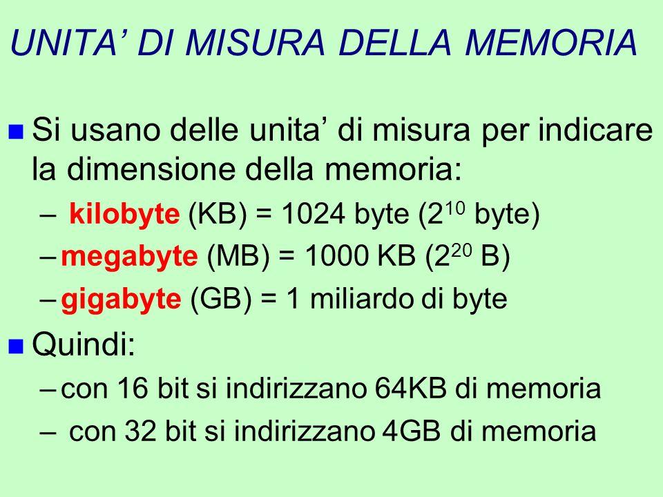 UNITA' DI MISURA DELLA MEMORIA n Si usano delle unita' di misura per indicare la dimensione della memoria: – kilobyte (KB) = 1024 byte (2 10 byte) –me