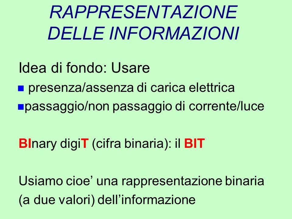 INFORMAZIONI COMPLESSE Con 1 bit rappresentiamo solo 2 diverse informazioni: si/no - on/off - 0/1 Mettendo insieme piu' bit possiamo rappresentare piu' informazioni: 00 - 01 - 10 - 11