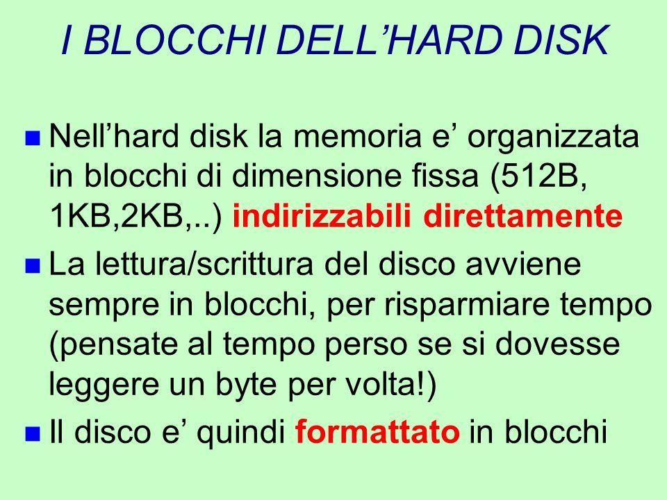 I BLOCCHI DELL'HARD DISK n Nell'hard disk la memoria e' organizzata in blocchi di dimensione fissa (512B, 1KB,2KB,..) indirizzabili direttamente n La