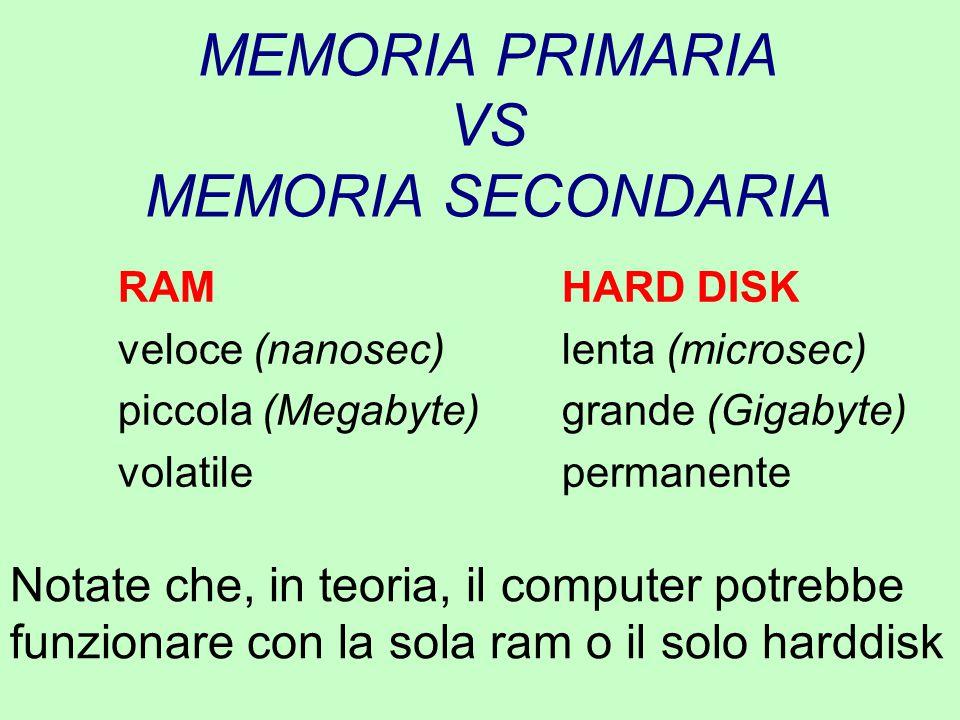 MEMORIA PRIMARIA VS MEMORIA SECONDARIA RAMHARD DISK veloce (nanosec)lenta (microsec) piccola (Megabyte)grande (Gigabyte) volatilepermanente Notate che