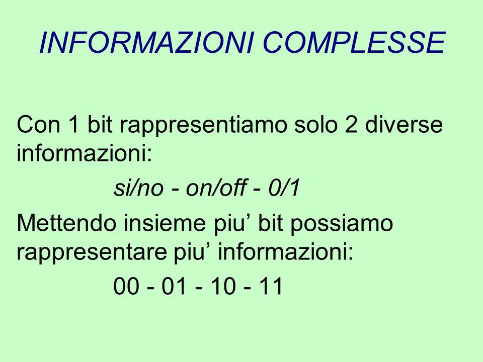INFORMAZIONI COMPLESSE In generale, con N bit, ognuno dei quali puo' assumere 2 valori, possiamo rappresentare 2 N informazioni diverse viceversa: Per rappresentare M informazioni dobbiamo usare N bit, in modo che: 2 N >= M