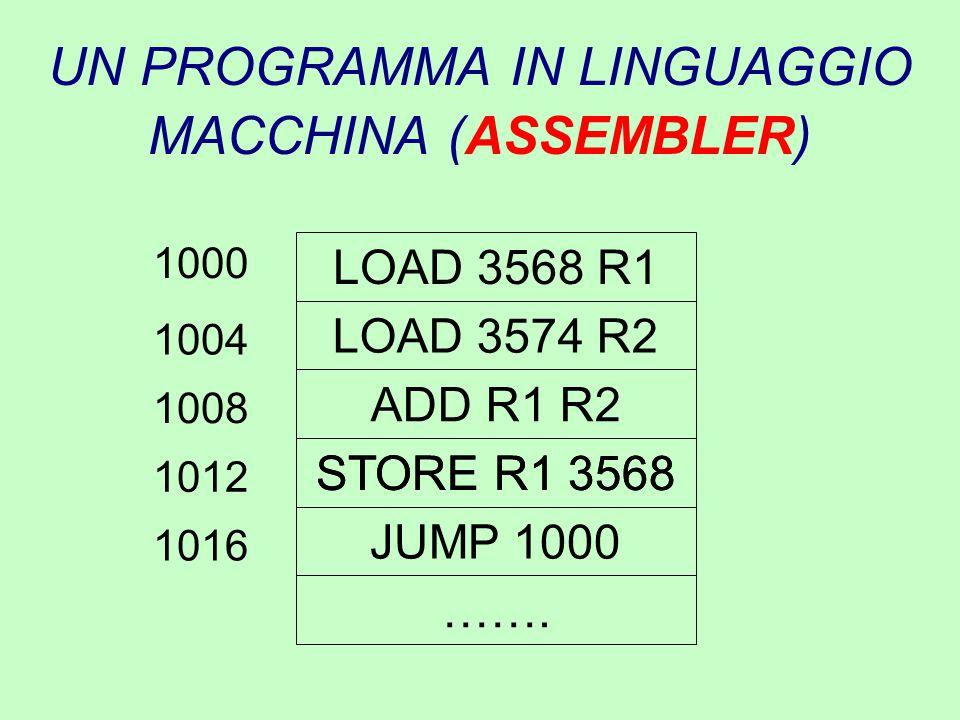 UN PROGRAMMA IN LINGUAGGIO MACCHINA (ASSEMBLER) LOAD 3568 R1 LOAD 3574 R2 ADD R1 R2 STORE R1 3568 JUMP 1000 ……. 1000 STORE R1 3568 1004 1008 1012 1016