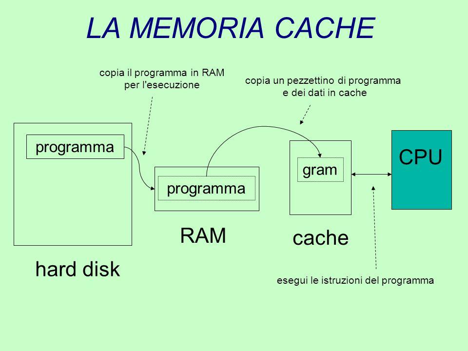 LA MEMORIA CACHE RAM hard disk programma copia il programma in RAM per l'esecuzione esegui le istruzioni del programma CPU cache gram copia un pezzett