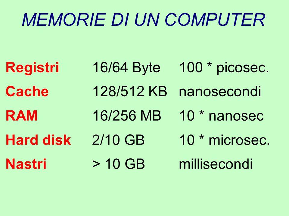 MEMORIE DI UN COMPUTER Registri16/64 Byte100 * picosec. Cache128/512 KBnanosecondi RAM16/256 MB10 * nanosec Hard disk2/10 GB10 * microsec. Nastri> 10