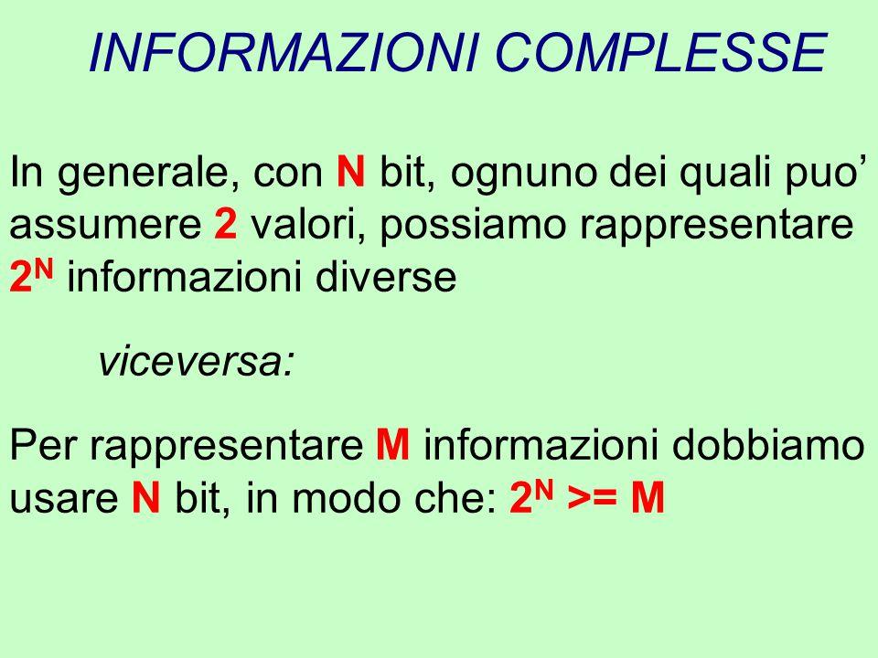 INFORMAZIONI COMPLESSE In generale, con N bit, ognuno dei quali puo' assumere 2 valori, possiamo rappresentare 2 N informazioni diverse viceversa: Per