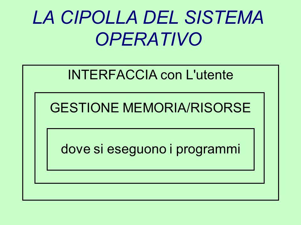 LA CIPOLLA DEL SISTEMA OPERATIVO INTERFACCIA con L'utente GESTIONE MEMORIA/RISORSE dove si eseguono i programmi