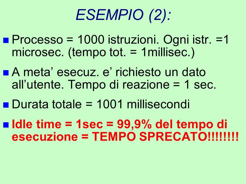 ESEMPIO (2): n Processo = 1000 istruzioni. Ogni istr. =1 microsec. (tempo tot. = 1millisec.) n A meta' esecuz. e' richiesto un dato all'utente. Tempo