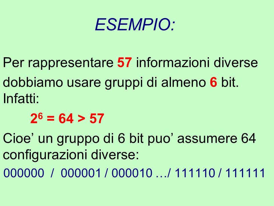 ESEMPIO: Per rappresentare 57 informazioni diverse dobbiamo usare gruppi di almeno 6 bit. Infatti: 2 6 = 64 > 57 Cioe' un gruppo di 6 bit puo' assumer