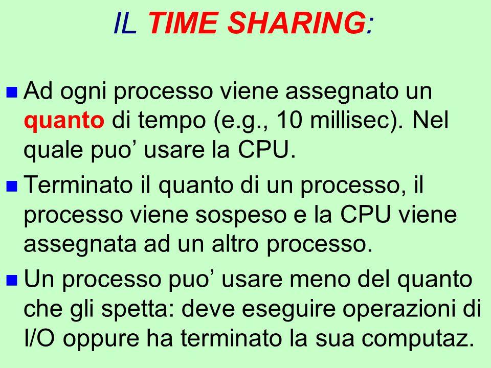 IL TIME SHARING: n Ad ogni processo viene assegnato un quanto di tempo (e.g., 10 millisec). Nel quale puo' usare la CPU. n Terminato il quanto di un p