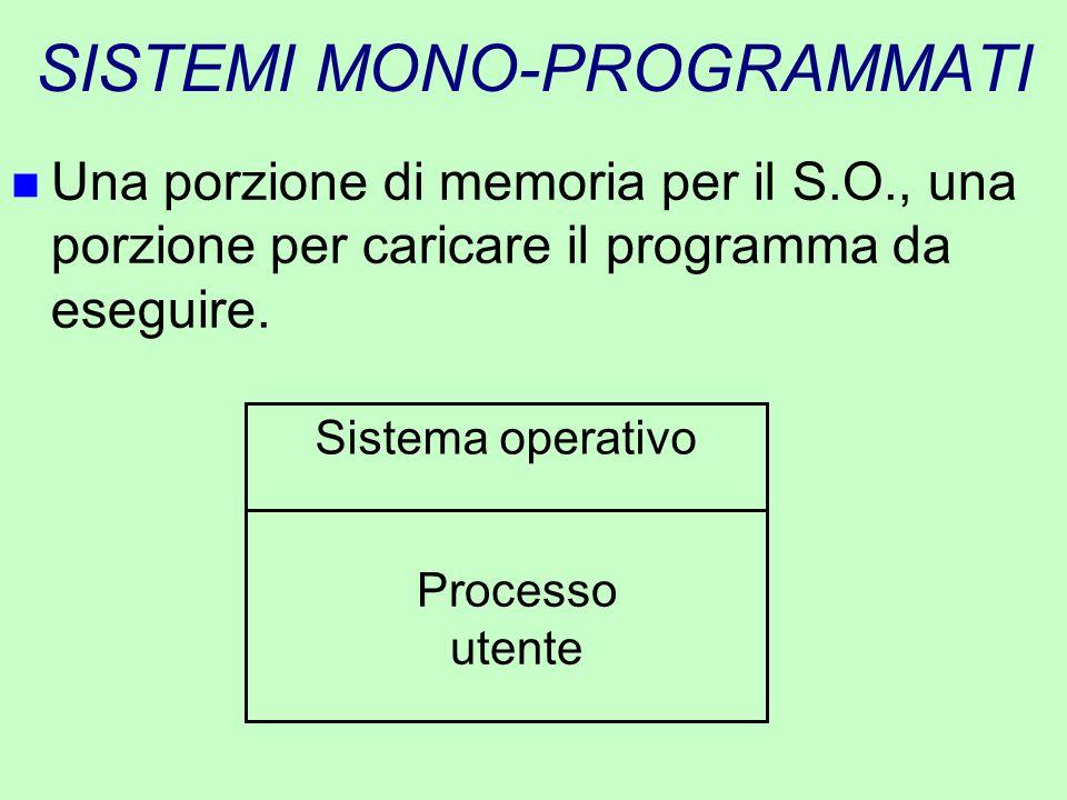 SISTEMI MONO-PROGRAMMATI n Una porzione di memoria per il S.O., una porzione per caricare il programma da eseguire. Sistema operativo Processo utente