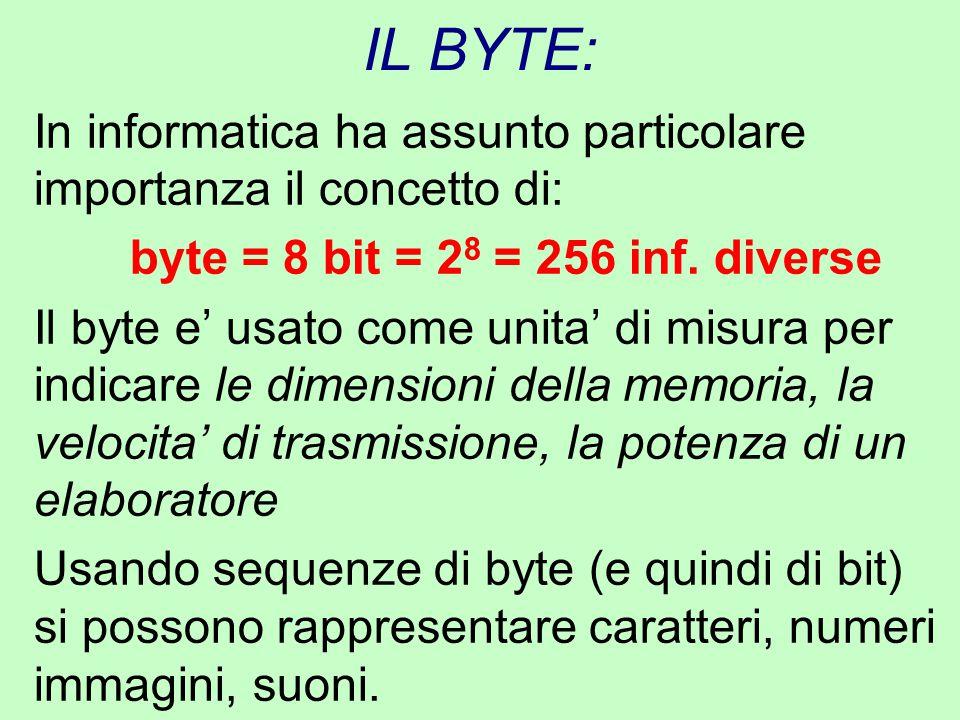 IL BYTE: In informatica ha assunto particolare importanza il concetto di: byte = 8 bit = 2 8 = 256 inf. diverse Il byte e' usato come unita' di misura