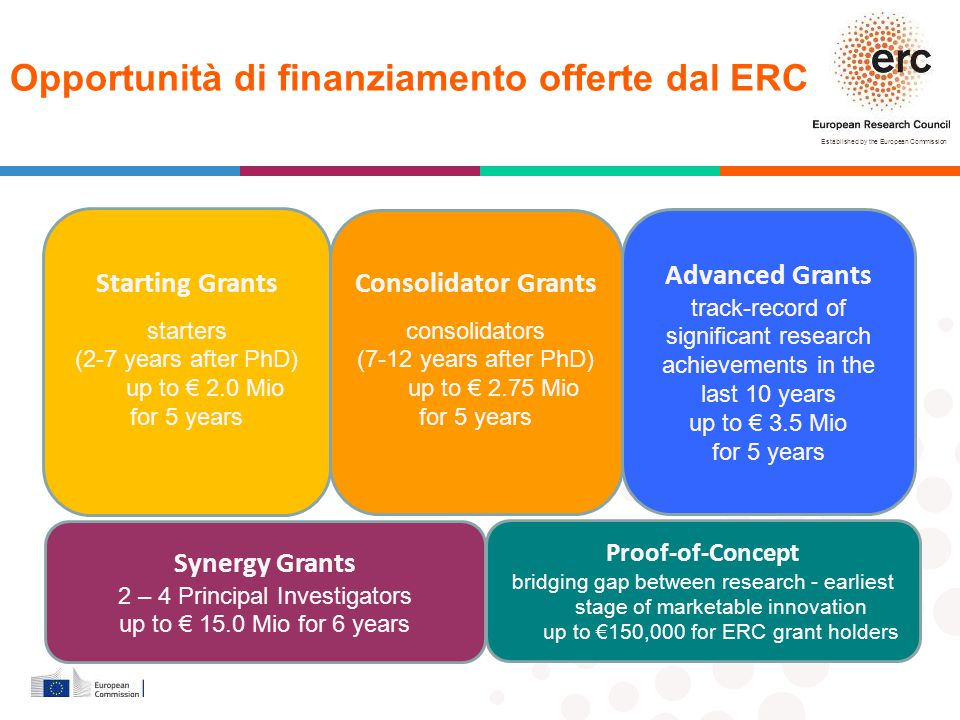 Established by the European Commission * │ 26 Italy at ERC Granted proposals at host institutions in Italy * current host institutions; data as of 11/02/2014