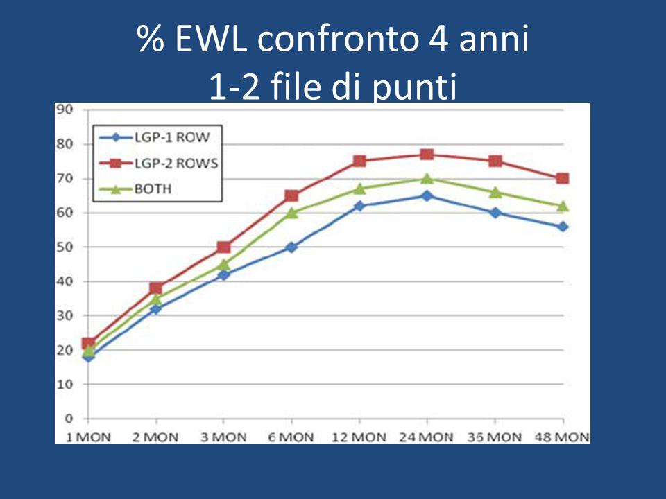 % EWL confronto 4 anni 1-2 file di punti