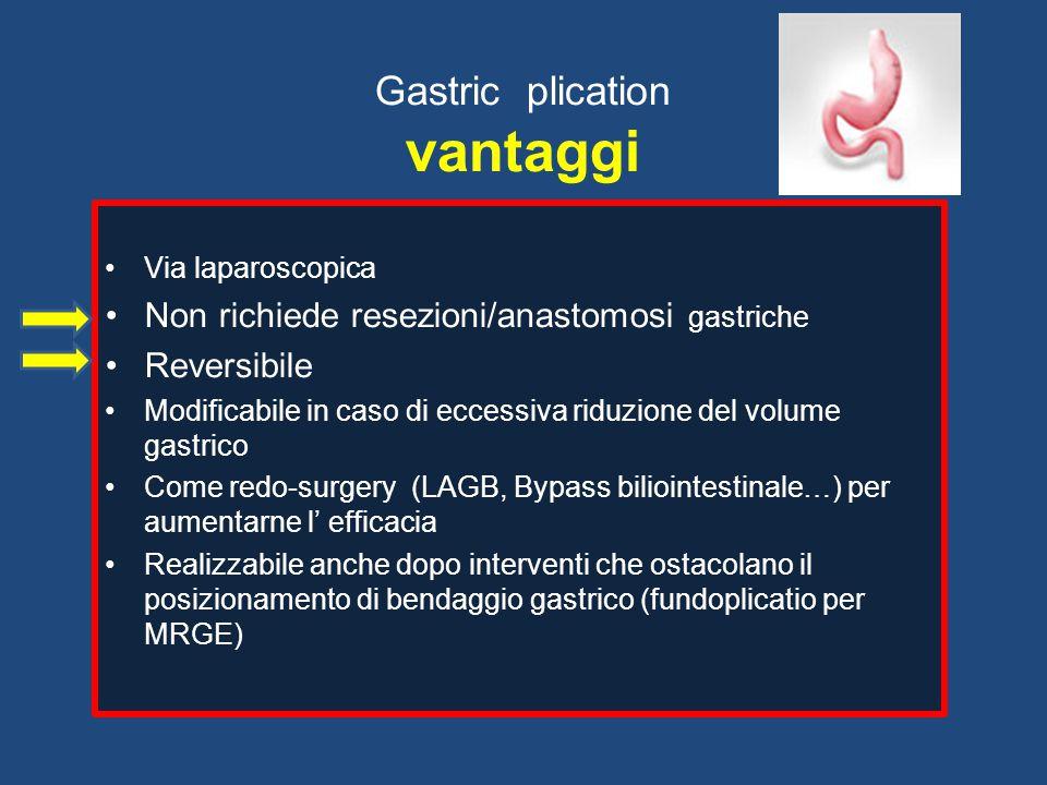 Gastric plication vantaggi Via laparoscopica Non richiede resezioni/anastomosi gastriche Reversibile Modificabile in caso di eccessiva riduzione del v