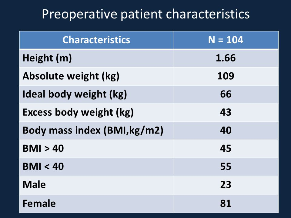 Preoperative patient characteristics CharacteristicsN = 104 Height (m)1.66 Absolute weight (kg)109 Ideal body weight (kg)66 Excess body weight (kg)43