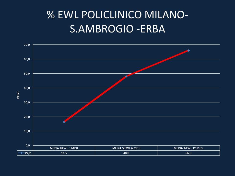 % EWL POLICLINICO MILANO- S.AMBROGIO -ERBA