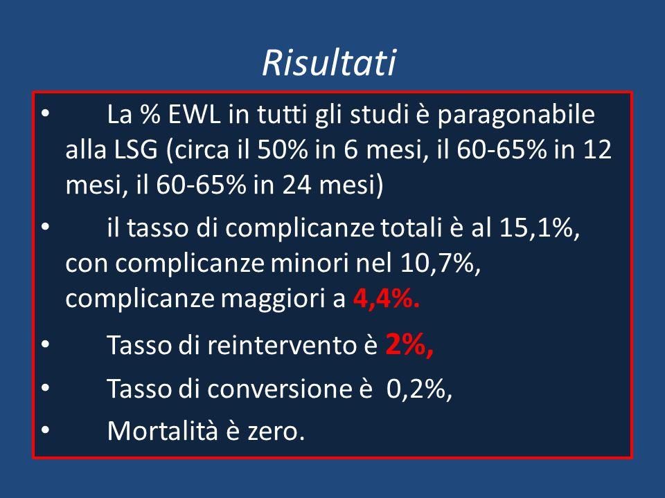 Risultati La % EWL in tutti gli studi è paragonabile alla LSG (circa il 50% in 6 mesi, il 60-65% in 12 mesi, il 60-65% in 24 mesi) il tasso di complic
