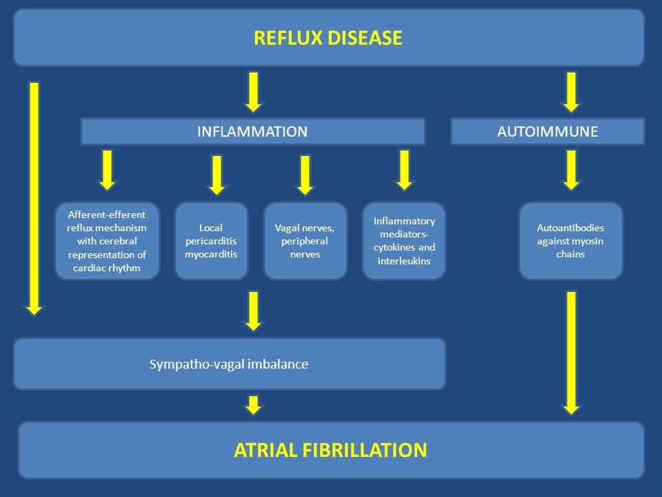 REFLUX DISEASE INFLAMMATIONAUTOIMMUNE Afferent-efferent reflux mechanism with cerebral representation of cardiac rhythm Local pericarditis myocarditis Vagal nerves, peripheral nerves Inflammatory mediators- cytokines and interleukins Autoantibodies against myosin chains ATRIAL FIBRILLATION Sympatho-vagal imbalance