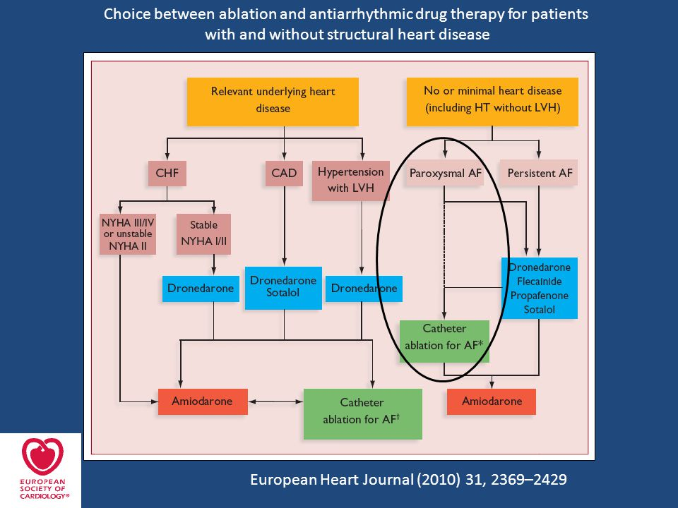 European Heart Journal (2010) 31, 2369–2429 Choice between ablation and antiarrhythmic drug therapy for patients with and without structural heart disease