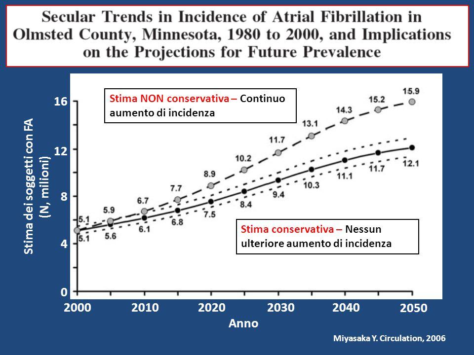 Stima dei soggetti con FA (N, milioni) 0 4 8 12 16 2000201020202030 Anno 2040 Stima conservativa – Nessun ulteriore aumento di incidenza Miyasaka Y. C