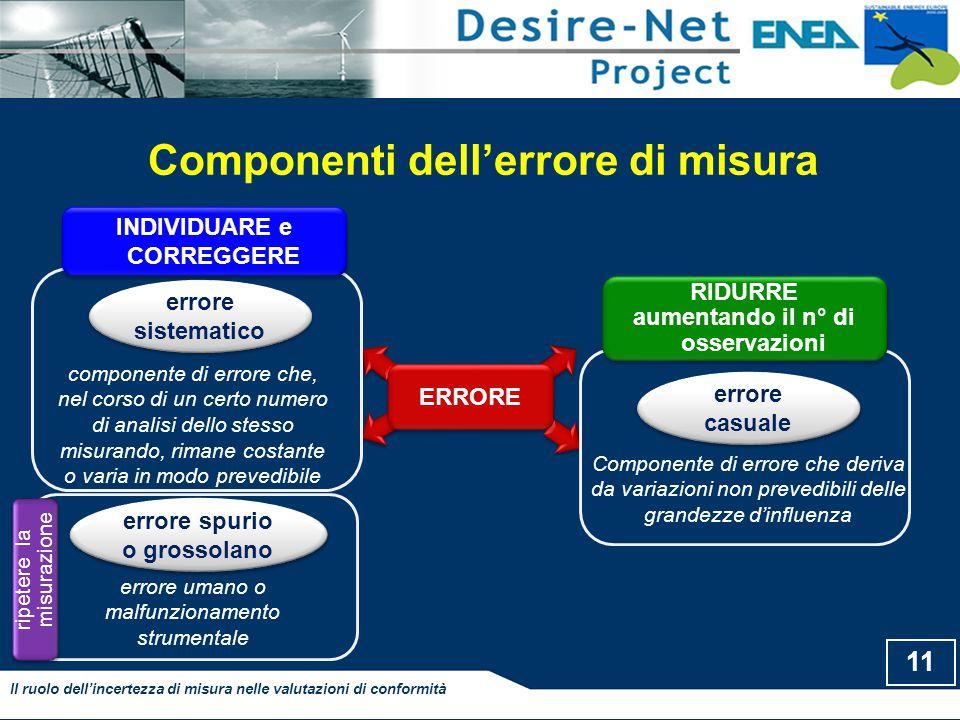 Componenti dell'errore di misura 11 Il ruolo dell'incertezza di misura nelle valutazioni di conformità ERRORE errore sistematico componente di errore