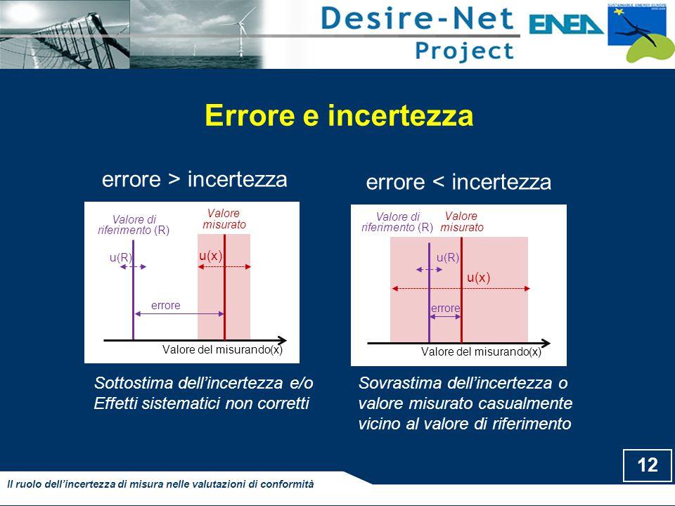 Valore misurato Valore del misurando(x) u(x) errore u(R) Valore di riferimento (R) Errore e incertezza 12 Il ruolo dell'incertezza di misura nelle valutazioni di conformità Valore misurato Valore del misurando(x) u(x) errore u(R) Valore di riferimento (R) errore > incertezza errore < incertezza Sottostima dell'incertezza e/o Effetti sistematici non corretti Sovrastima dell'incertezza o valore misurato casualmente vicino al valore di riferimento