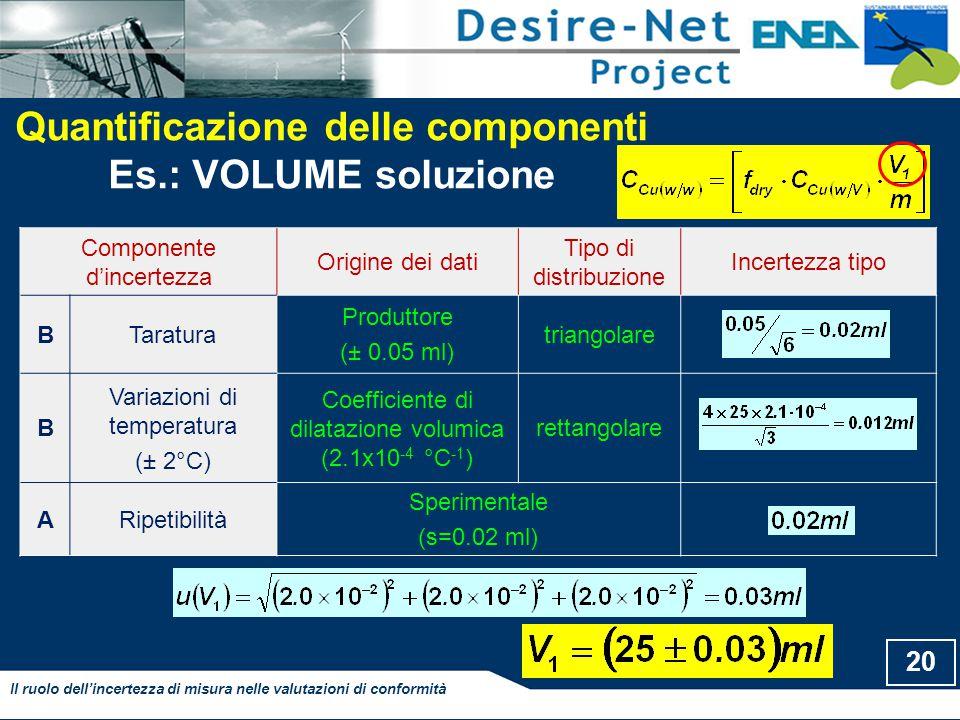 20 Il ruolo dell'incertezza di misura nelle valutazioni di conformità Quantificazione delle componenti Es.: VOLUME soluzione Componente d'incertezza Origine dei dati Tipo di distribuzione Incertezza tipo BTaratura Produttore (± 0.05 ml) triangolare B Variazioni di temperatura (± 2°C) Coefficiente di dilatazione volumica (2.1x10 -4 °C -1 ) rettangolare ARipetibilità Sperimentale (s=0.02 ml)