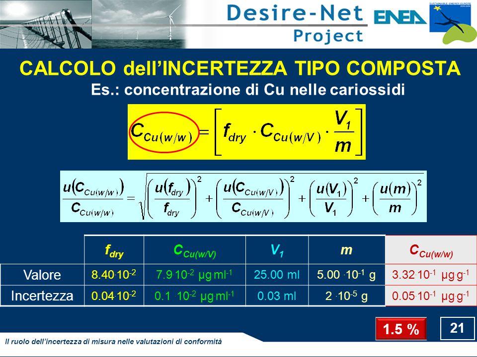 CALCOLO dell'INCERTEZZA TIPO COMPOSTA Es.: concentrazione di Cu nelle cariossidi 21 Il ruolo dell'incertezza di misura nelle valutazioni di conformità f dry C Cu(w/V) V1V1 mC Cu(w/w) Valore 8.40.