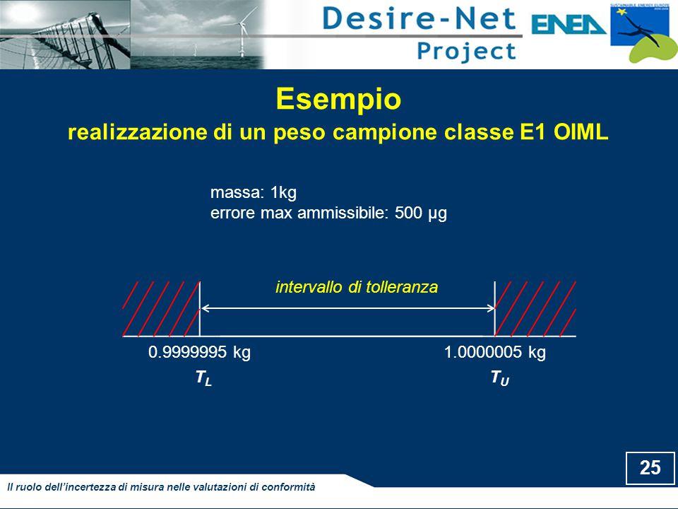 Esempio realizzazione di un peso campione classe E1 OIML 25 Il ruolo dell'incertezza di misura nelle valutazioni di conformità 0.9999995 kg1.0000005 kg intervallo di tolleranza TLTL TUTU massa: 1kg errore max ammissibile: 500 µg