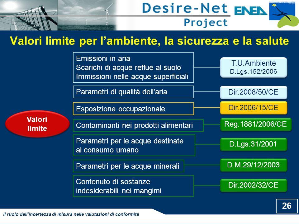Parametri per le acque destinate al consumo umano Valori limite per l'ambiente, la sicurezza e la salute 26 Il ruolo dell'incertezza di misura nelle valutazioni di conformità T.U.Ambiente D.Lgs.152/2006 T.U.Ambiente D.Lgs.152/2006 Dir.2006/15/CE D.Lgs.31/2001 Reg.1881/2006/CE Dir.2002/32/CE D.M.29/12/2003 Valori limite Emissioni in aria Scarichi di acque reflue al suolo Immissioni nelle acque superficiali Esposizione occupazionale Contaminanti nei prodotti alimentari Contenuto di sostanze indesiderabili nei mangimi Parametri per le acque minerali Dir.2008/50/CE Parametri di qualità dell'aria