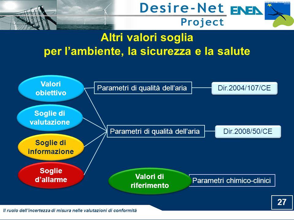 Altri valori soglia per l'ambiente, la sicurezza e la salute 27 Il ruolo dell'incertezza di misura nelle valutazioni di conformità Dir.2004/107/CE Val