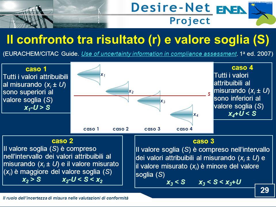 Il confronto tra risultato (r) e valore soglia (S) Il ruolo dell'incertezza di misura nelle valutazioni di conformità S x1x1 x2x2 x3x3 x4x4 caso 1caso 2caso 3caso 4 caso 3 Il valore soglia (S) è compreso nell'intervallo dei valori attribuibili al misurando (x i ± U) e il valore misurato (x i ) è minore del valore soglia (S) x 3 < S x 3 < S < x 3 +U caso 4 Tutti i valori attribuibili al misurando (x i ± U) sono inferiori al valore soglia (S) x 4 +U < S caso 1 Tutti i valori attribuibili al misurando (x i ± U) sono superiori al valore soglia (S) x 1 -U > S caso 2 Il valore soglia (S) è compreso nell'intervallo dei valori attribuibili al misurando (x i ± U) e il valore misurato (x i ) è maggiore del valore soglia (S) x 2 > S x 2 -U < S < x 2 29 (EURACHEM/CITAC Guide.