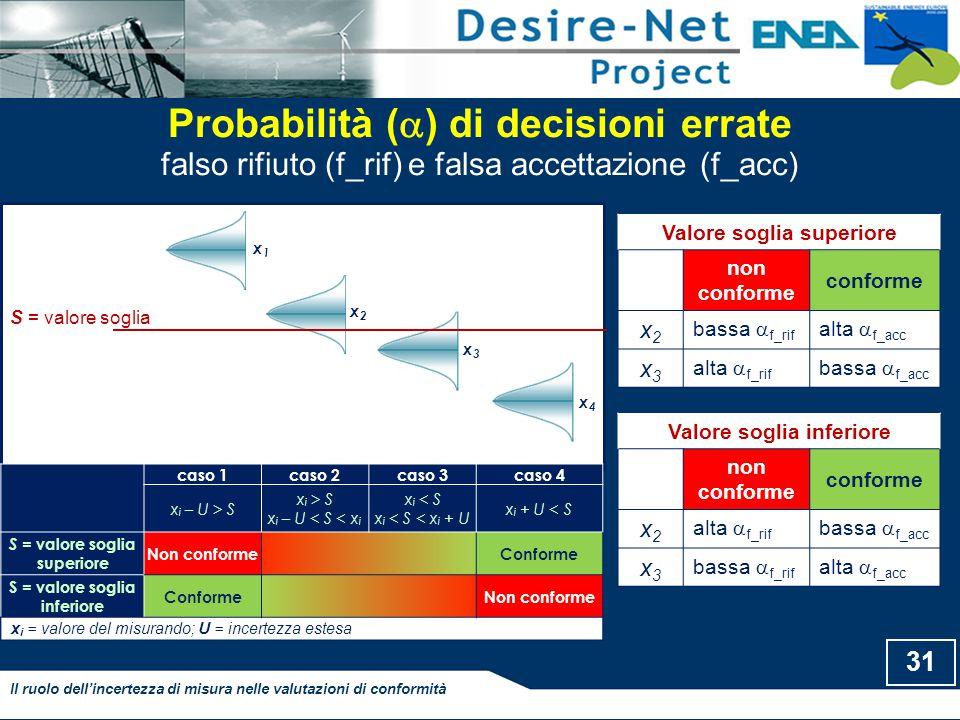 Probabilità (  ) di decisioni errate falso rifiuto (f_rif) e falsa accettazione (f_acc) x1x1 x2x2 x3x3 x4x4 S = valore soglia caso 1caso 2caso 3caso