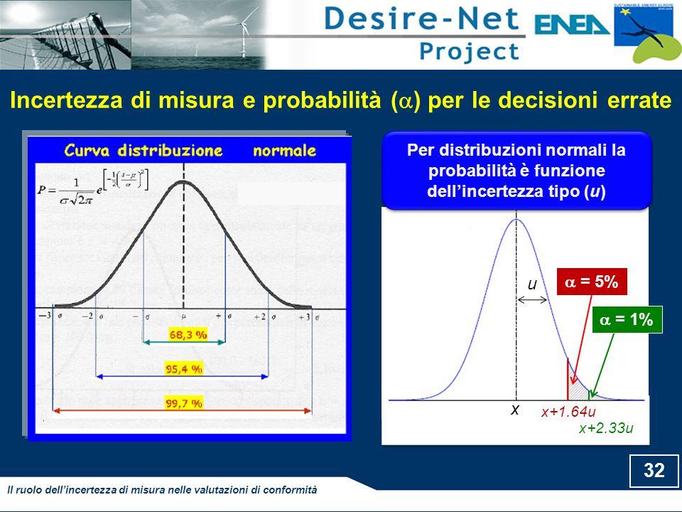 Incertezza di misura e probabilità (  ) per le decisioni errate 32 Il ruolo dell'incertezza di misura nelle valutazioni di conformità Per distribuzioni normali la probabilità è funzione dell'incertezza tipo (u)  = 5% x+1.64u x u  = 1% x+2.33u