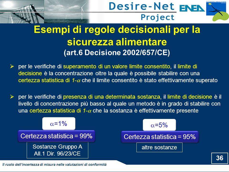 Esempi di regole decisionali per la sicurezza alimentare (art.6 Decisione 2002/657/CE)  per le verifiche di superamento di un valore limite consentito, il limite di decisione è la concentrazione oltre la quale è possibile stabilire con una certezza statistica di 1-  che il limite consentito è stato effettivamente superato  per le verifiche di presenza di una determinata sostanza, il limite di decisione è il livello di concentrazione più basso al quale un metodo è in grado di stabilire con una certezza statistica di 1-  che la sostanza è effettivamente presente 36 Il ruolo dell'incertezza di misura nelle valutazioni di conformità Sostanze Gruppo A All.1 Dir.