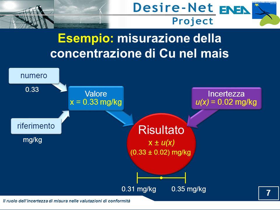 Esempio: misurazione della concentrazione di Cu nel mais 7 Il ruolo dell'incertezza di misura nelle valutazioni di conformità riferimentonumero Risultato Valore x = 0.33 mg/kg Incertezza u(x) = 0.02 mg/kg 0.33 mg/kg (0.33 ± 0.02) mg/kg x ± u(x) 0.35 mg/kg 0.31 mg/kg