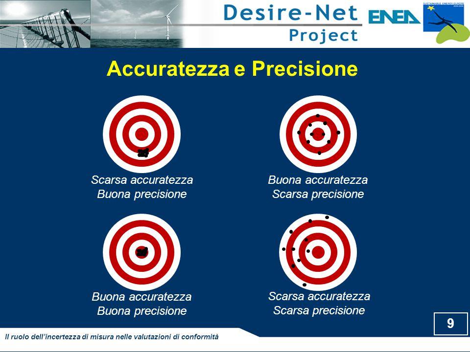 Accuratezza e Precisione 9 Il ruolo dell'incertezza di misura nelle valutazioni di conformità Scarsa accuratezza Buona precisione Buona accuratezza Sc