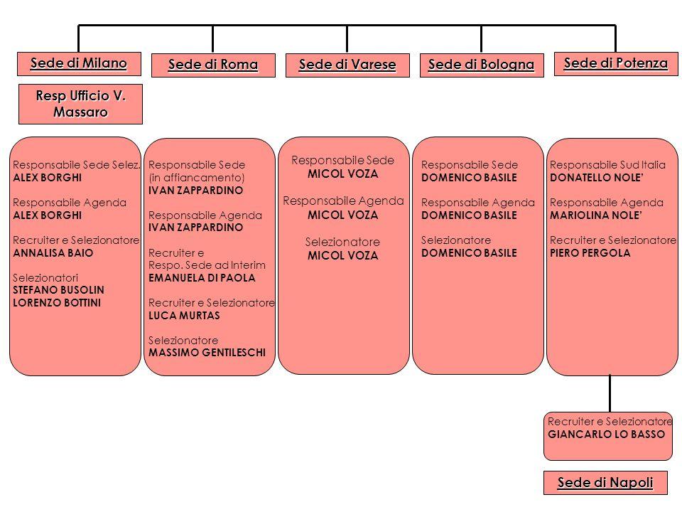 Sede di Milano Sede di Potenza Responsabile Sede Selez. ALEX BORGHI Responsabile Agenda ALEX BORGHI Recruiter e Selezionatore ANNALISA BAIO Selezionat