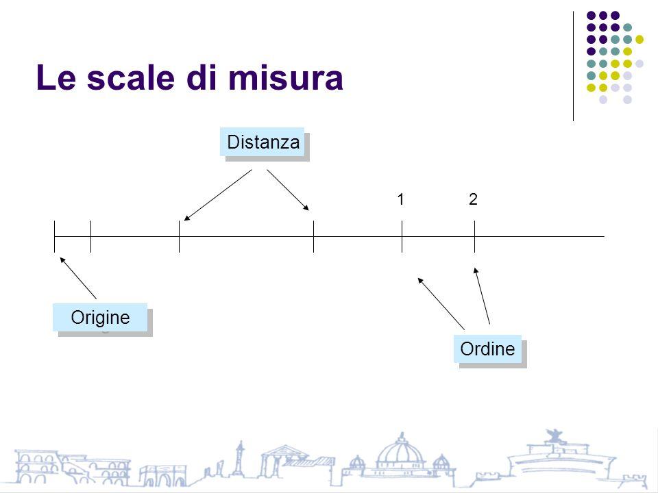 Le scale di misura Origine Distanza Ordine 12