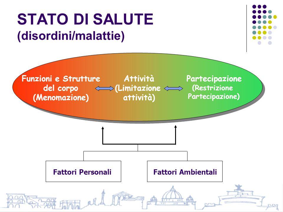 STATO DI SALUTE (disordini/malattie) Funzioni e Strutture del corpo (Menomazione) Attività (Limitazione attività) Partecipazione (Restrizione Partecipazione) Fattori Personali Fattori Ambientali