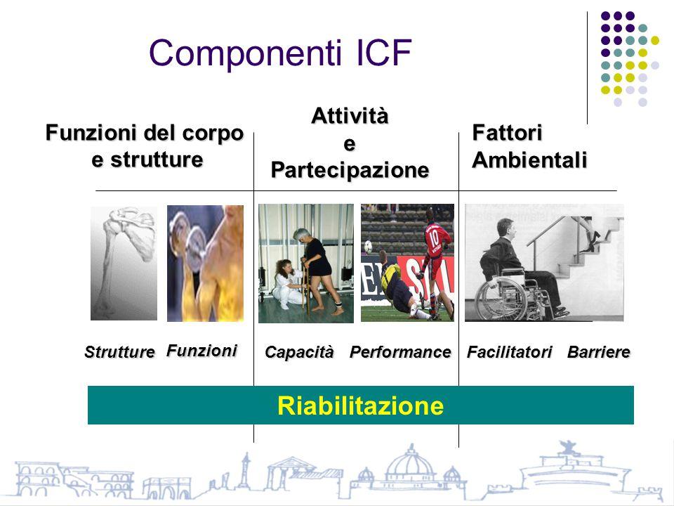 Componenti ICF Funzioni del corpo e strutture Attività e Partecipazione Fattori Ambientali CapacitàPerformanceBarriereFacilitatori Funzioni Strutture Riabilitazione