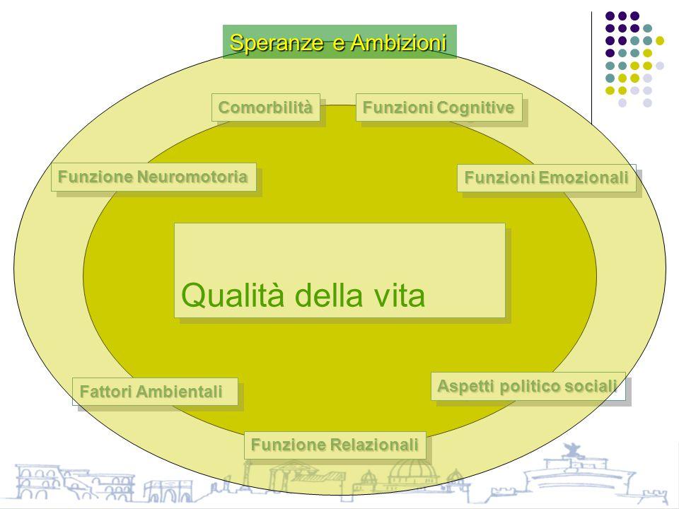 Qualità della vita Funzione Neuromotoria Funzioni Cognitive Funzioni Emozionali ComorbilitàComorbilità Fattori Ambientali Funzione Relazionali Aspetti politico sociali Speranze e Ambizioni