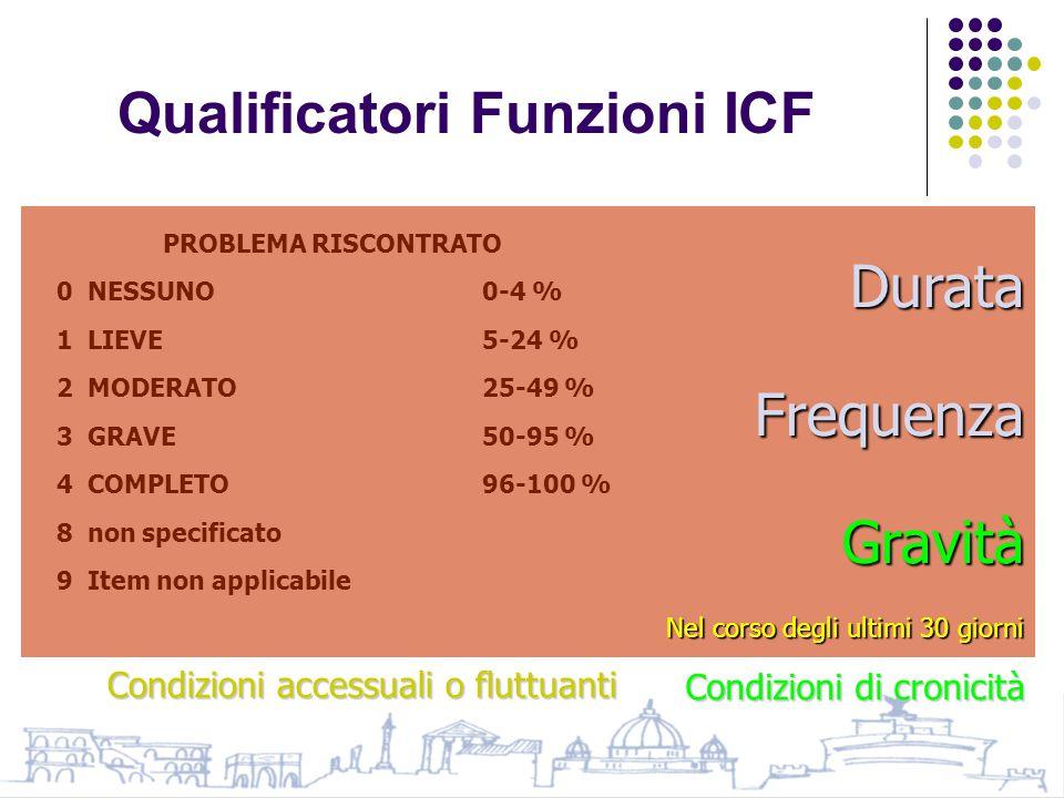 Qualificatori Funzioni ICF PROBLEMA RISCONTRATO 0 NESSUNO 0-4 % 1 LIEVE 5-24 % 2 MODERATO 25-49 % 3 GRAVE 50-95 % 4 COMPLETO 96-100 % 8 non specificato 9 Item non applicabile DurataFrequenzaGravità Nel corso degli ultimi 30 giorni Condizioni di cronicità Condizioni accessuali o fluttuanti