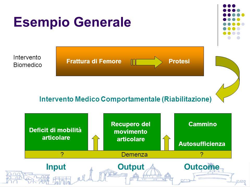 Esempio Generale Frattura di FemoreProtesi Deficit di mobilità articolare Recupero del movimento articolare Cammino Autosufficienza Intervento Biomedico Intervento Medico Comportamentale (Riabilitazione) InputOutputOutcome .