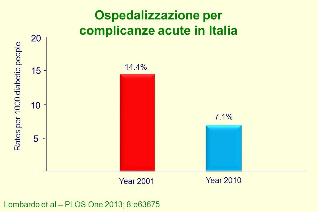 Ospedalizzazione per complicanze acute in Italia 5 10 20 Rates per 1000 diabetic people 15 7.1% 14.4% 0 Lombardo et al – PLOS One 2013; 8:e63675 Year 2001 Year 2010